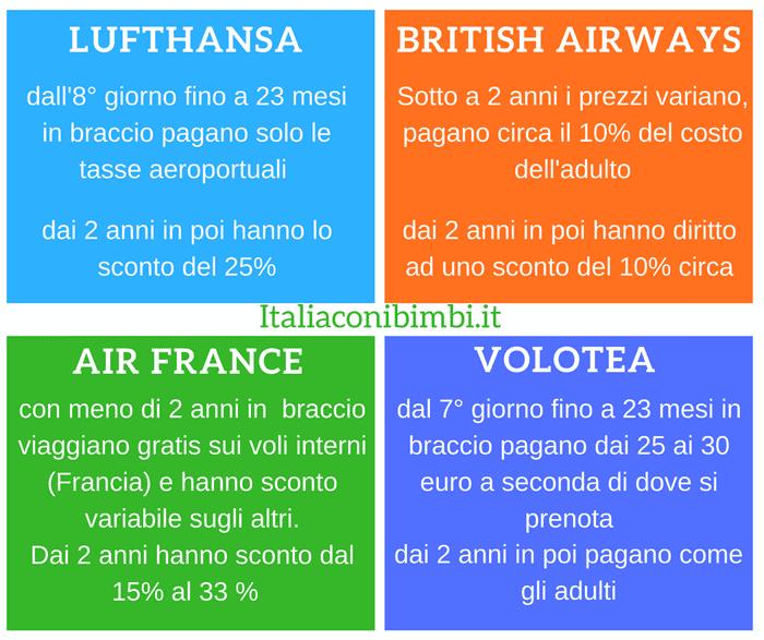 schema quanto pagano in bambini in aereo con air france, british airways, lufthansa e volotea