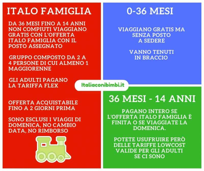 Offerte Italo Famiglia e sconti per i bambini