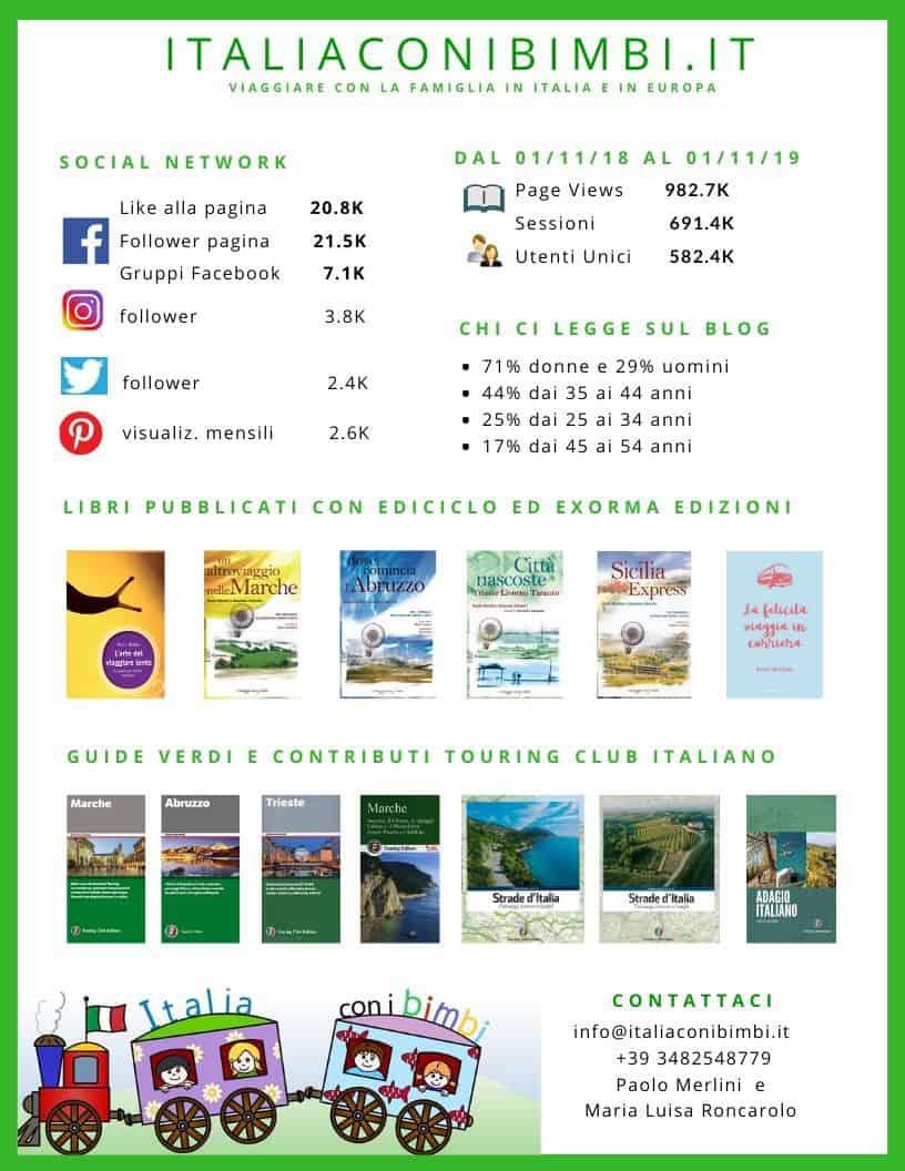 Media Kit Italiaconibimbi.it seconda pagina