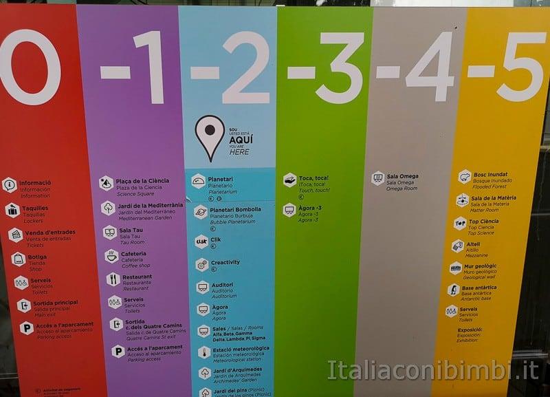 CosmoCaixa museo della scienza di Barcellona - cartello con i piani